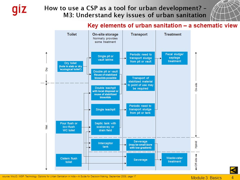 Key elements of urban sanitation – a schematic view