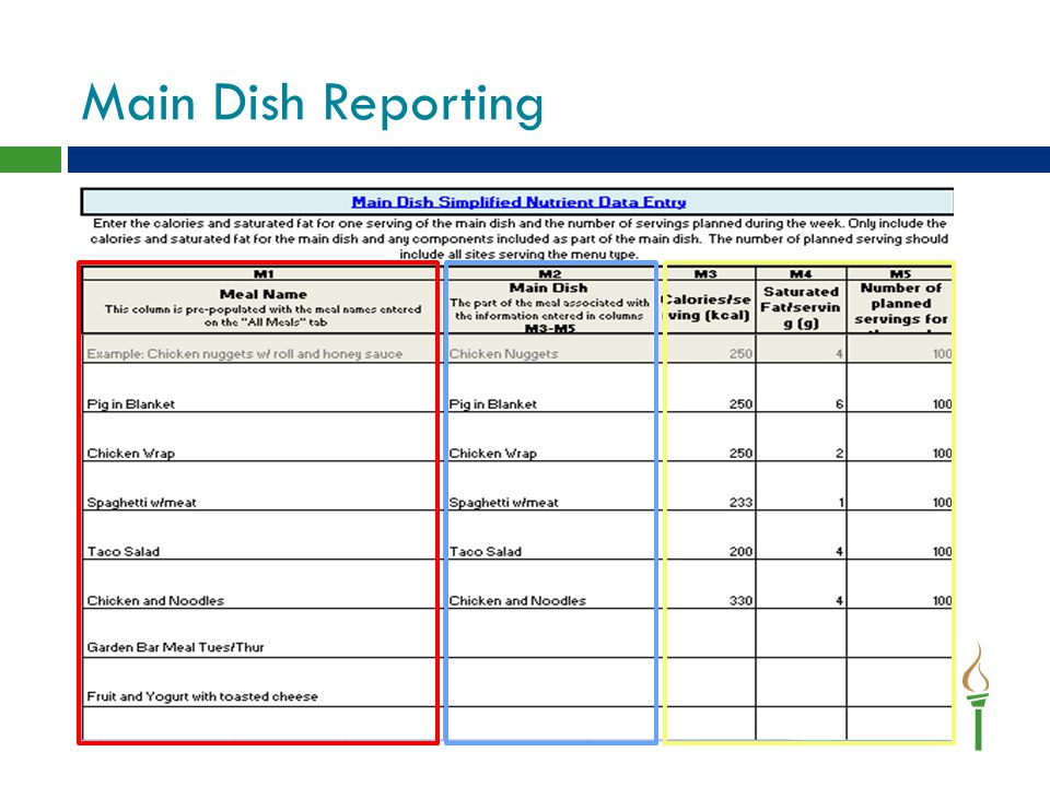 Main Dish Reporting This is where you will enter in calories, saturated fat, and servings for all main dish items.