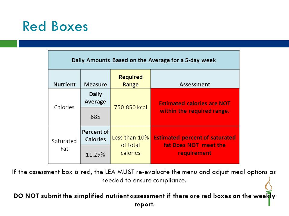 Red Boxes Daily Amounts Based on the Average for a 5-day week. Nutrient. Measure. Required Range.