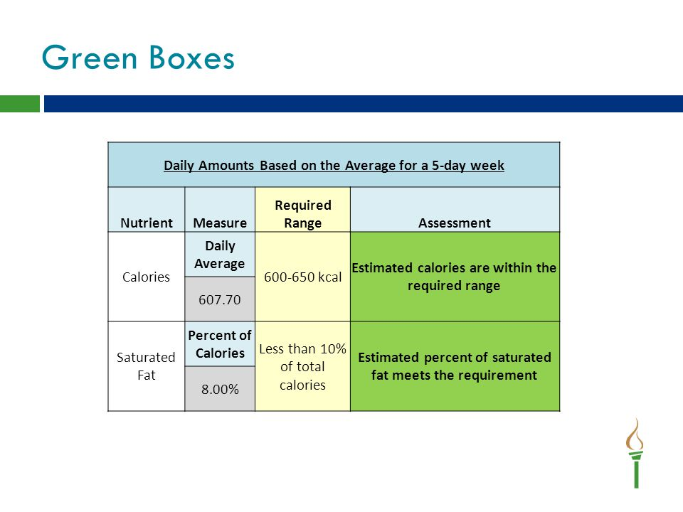 Green Boxes Daily Amounts Based on the Average for a 5-day week