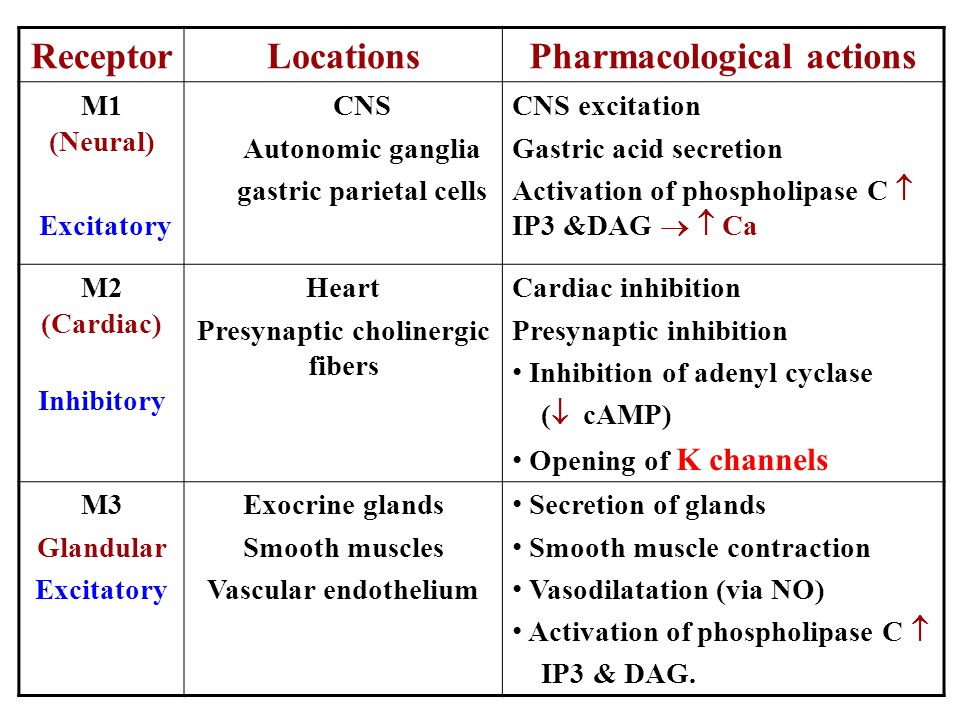Pharmacological actions Locations Receptor