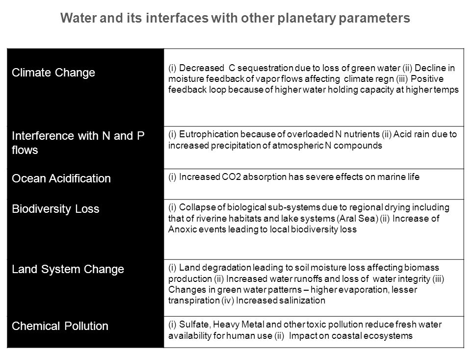 Water and its interfaces with other planetary parameters