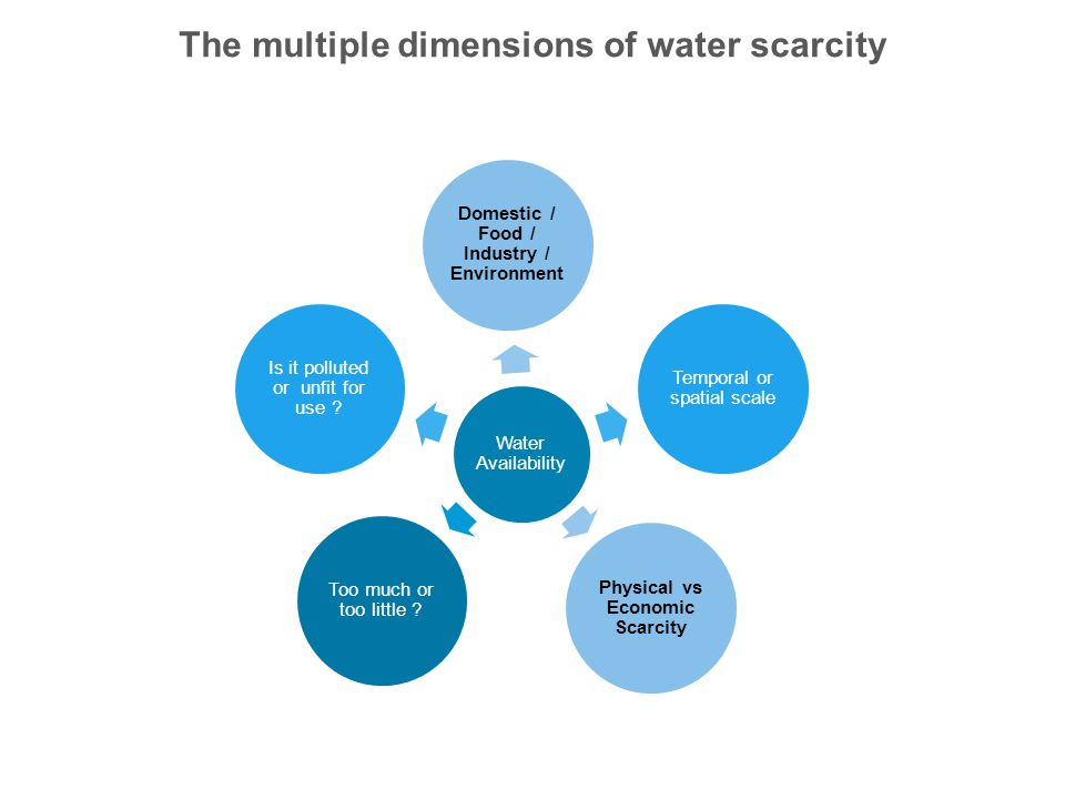The multiple dimensions of water scarcity