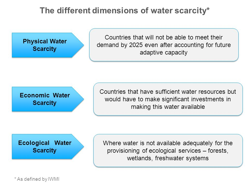 The different dimensions of water scarcity*