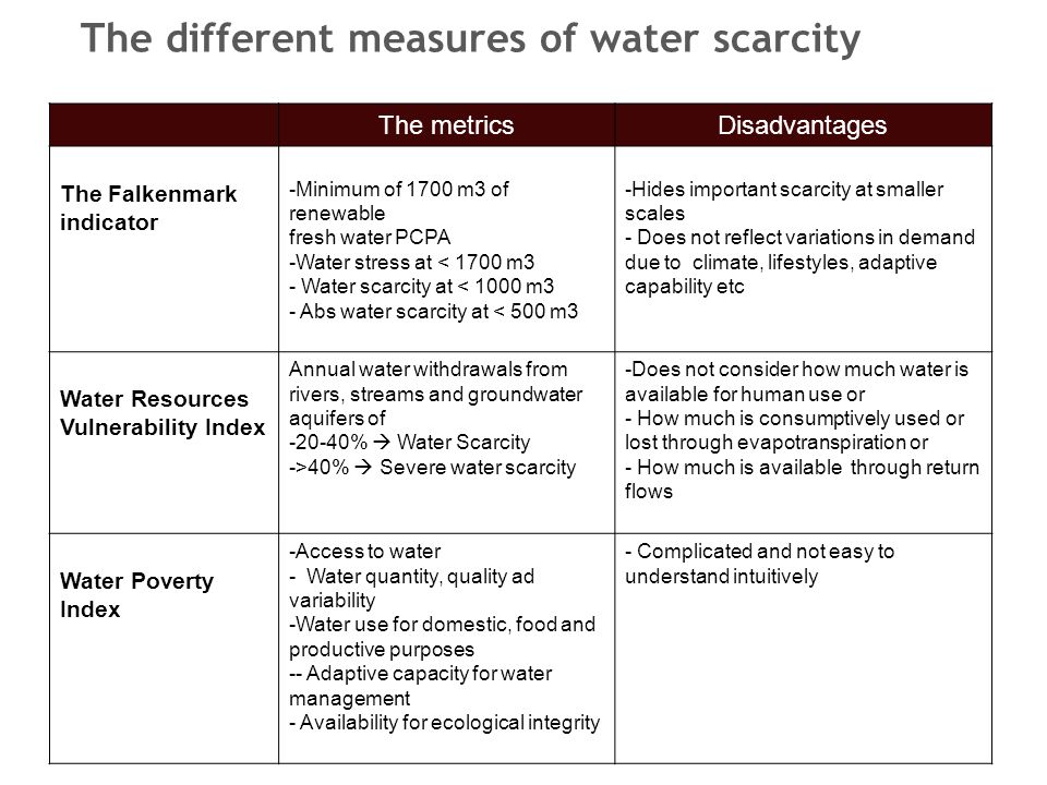 The different measures of water scarcity