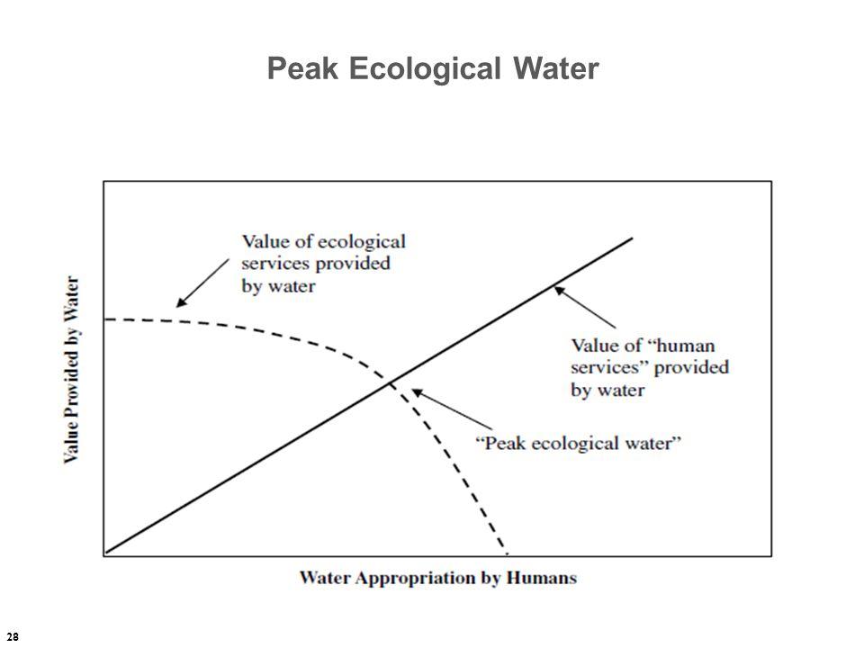 Peak Ecological Water