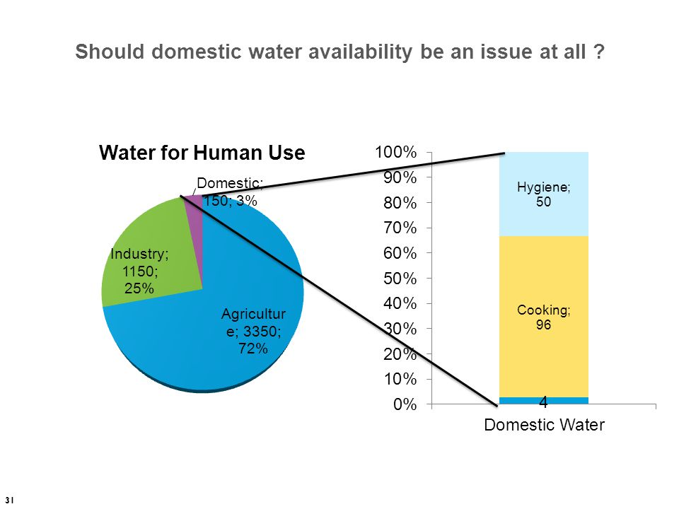 Should domestic water availability be an issue at all