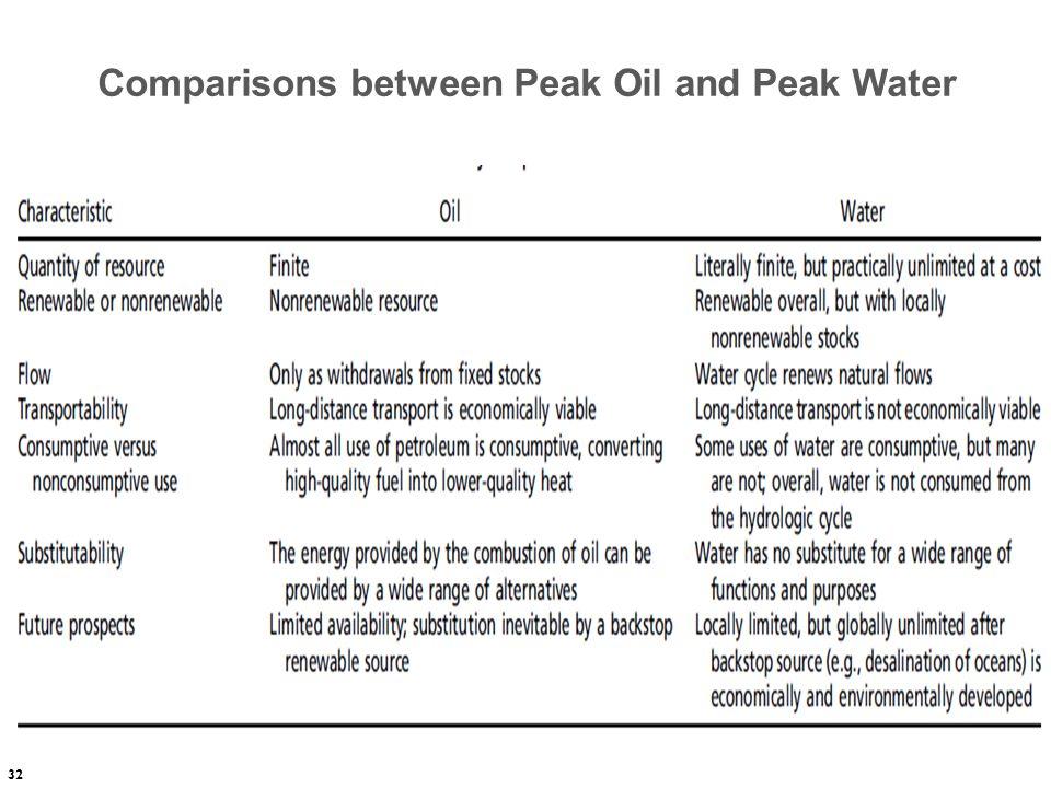 Comparisons between Peak Oil and Peak Water