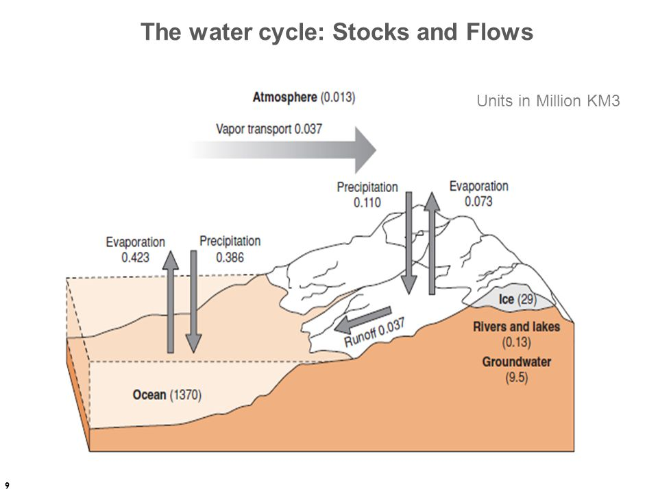 The water cycle: Stocks and Flows