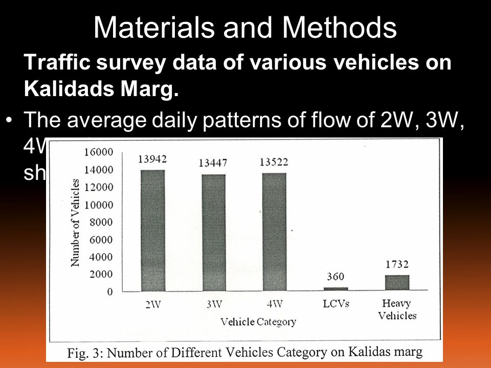 Materials and Methods Traffic survey data of various vehicles on Kalidads Marg.