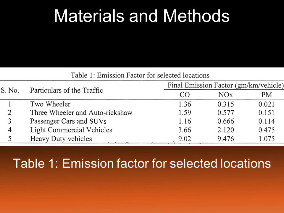 Table 1: Emission factor for selected locations