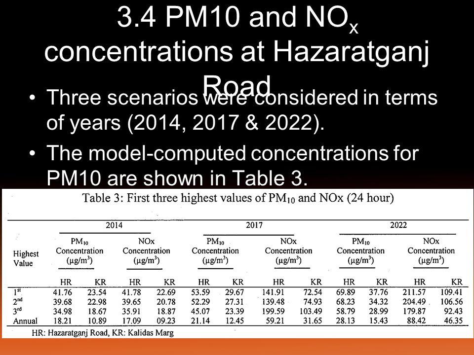 3.4 PM10 and NOx concentrations at Hazaratganj Road