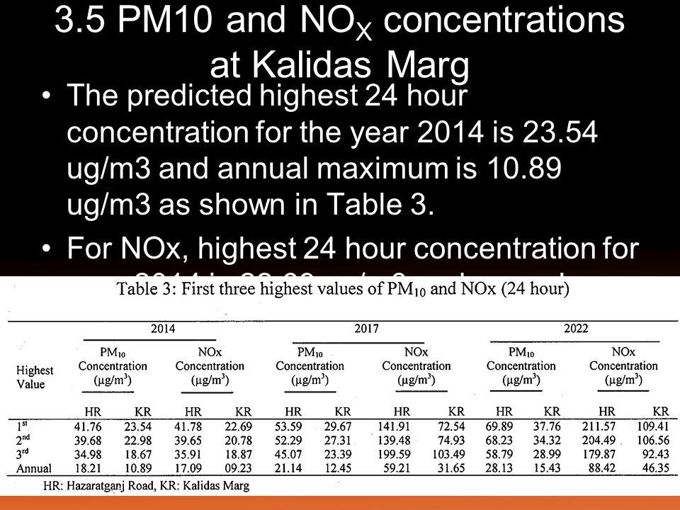 3.5 PM10 and NOX concentrations at Kalidas Marg