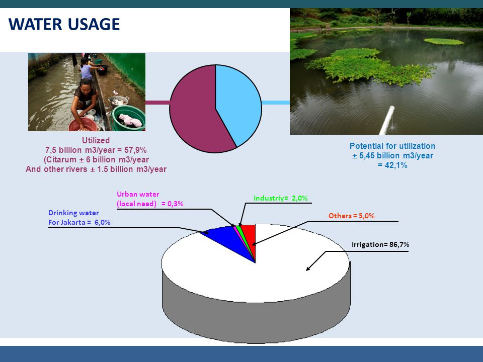 WATER USAGE Utilized 7,5 billion m3/year = 57,9%