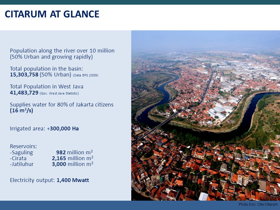 CITARUM AT GLANCE Population along the river over 10 million