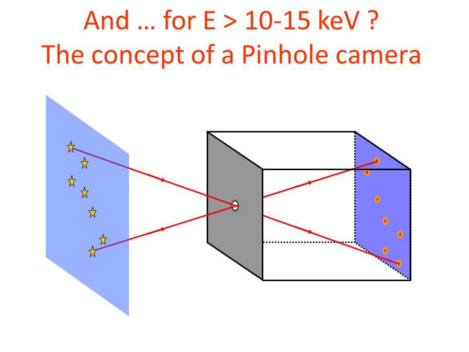The concept of a Pinhole camera