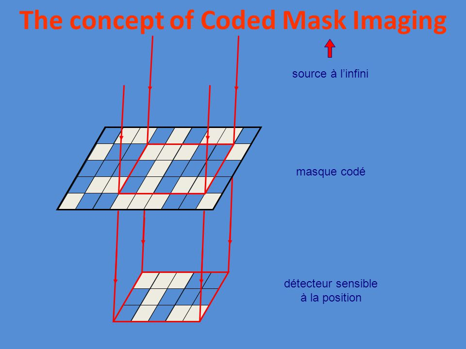 The concept of Coded Mask Imaging