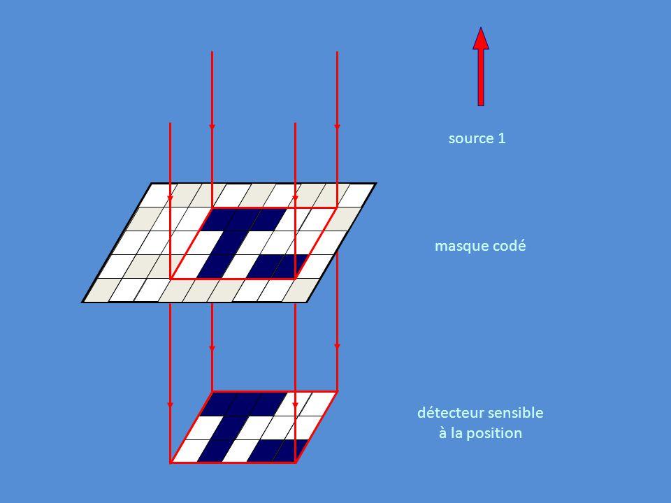 source 1 masque codé détecteur sensible à la position