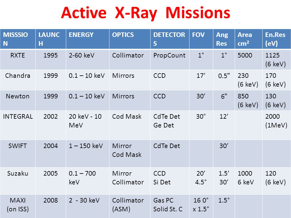 Active X-Ray Missions MISSSION LAUNCH ENERGY OPTICS DETECTORS FOV Ang