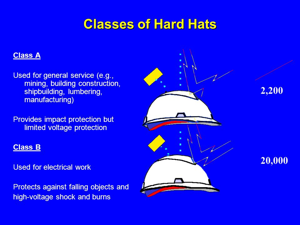 Classes of Hard Hats 2,200 20,000 Class A