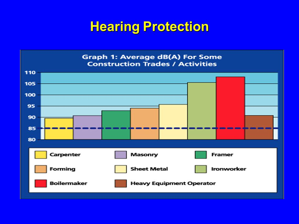 Hearing Protection 1926.101. Determining the need to provide hearing protection is complicated.
