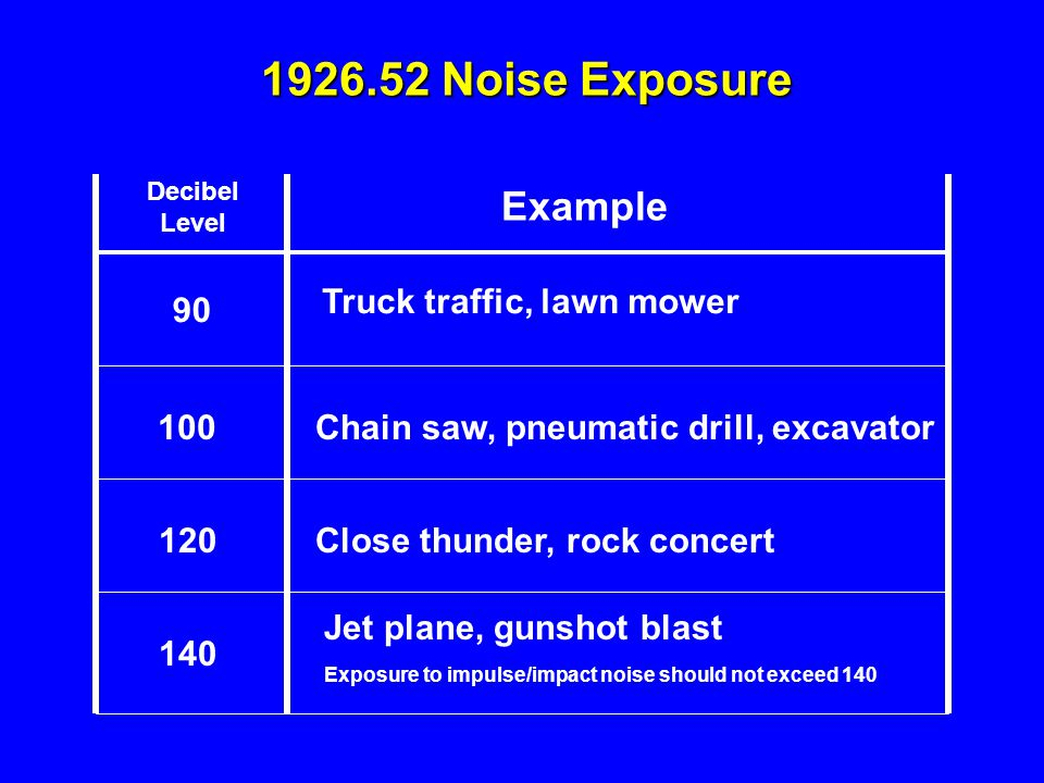 1926.52 Noise Exposure Example Truck traffic, lawn mower 90 100