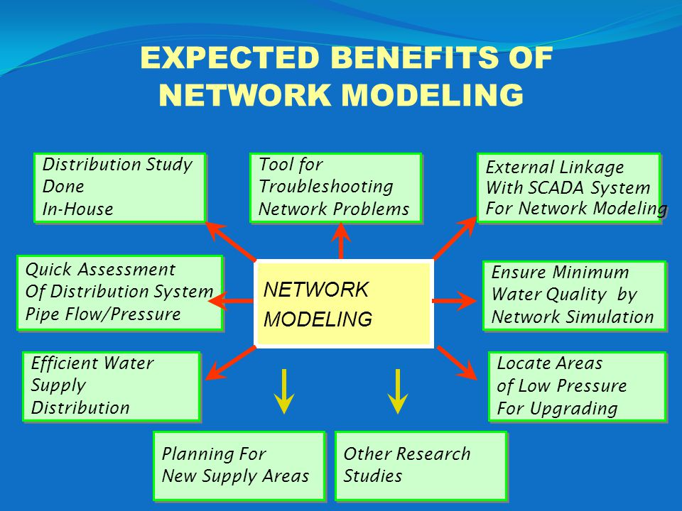 EXPECTED BENEFITS OF NETWORK MODELING