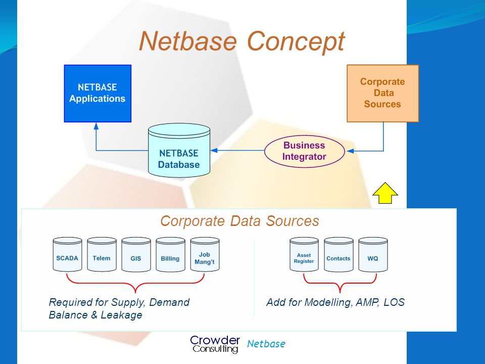 Netbase Concept Corporate Data Sources