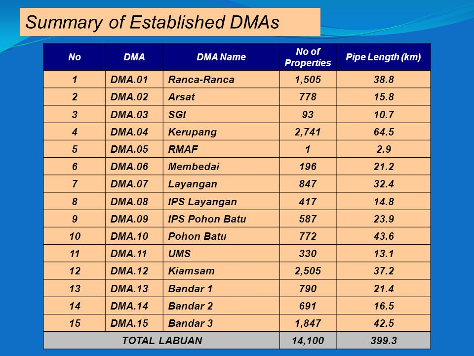 Summary of Established DMAs