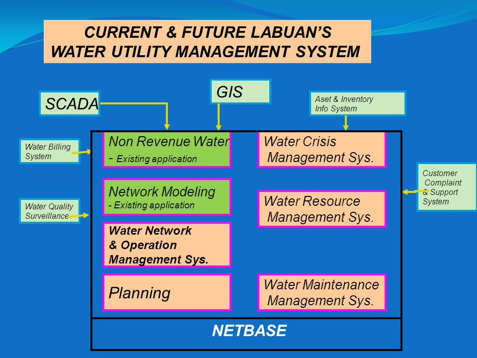CURRENT & FUTURE LABUAN'S WATER UTILITY MANAGEMENT SYSTEM