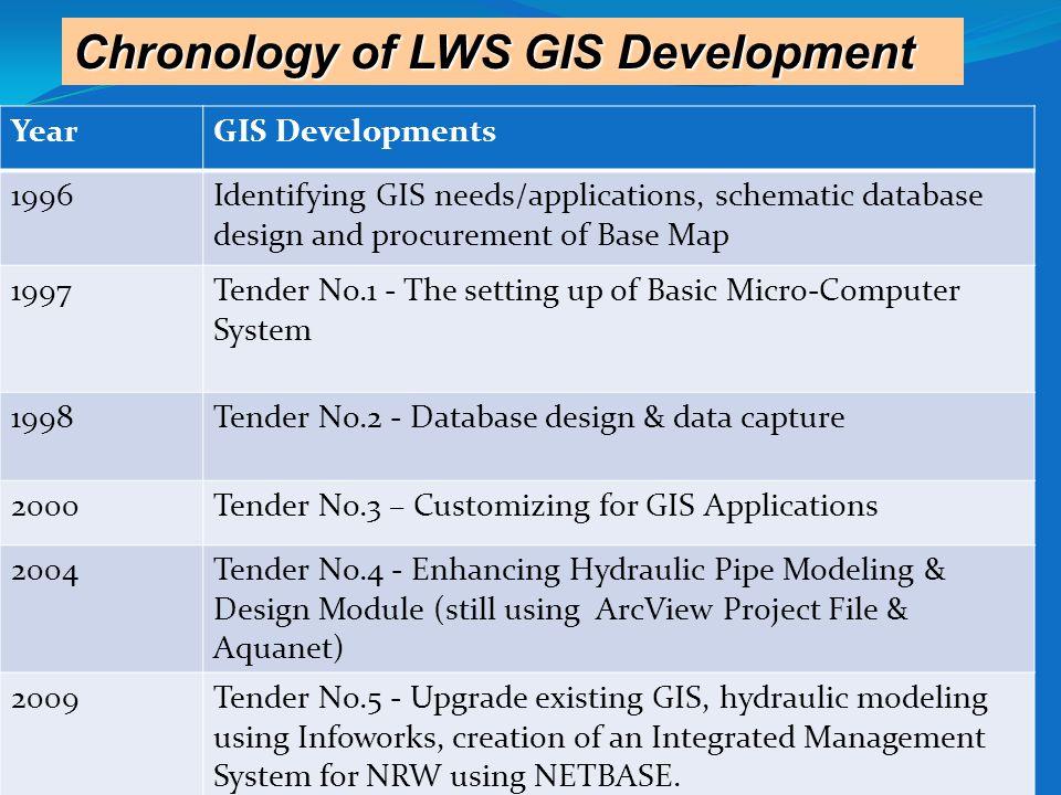 Chronology of LWS GIS Development