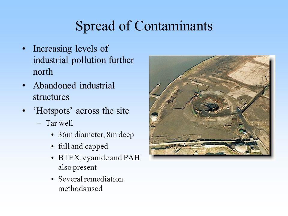 Spread of Contaminants