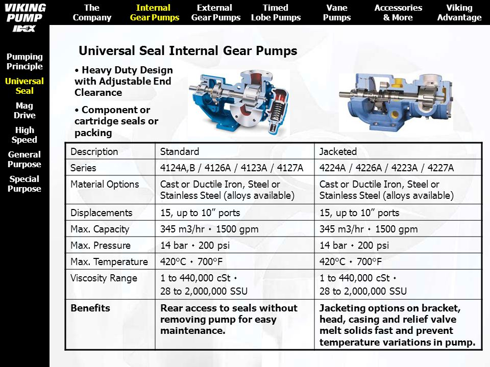 Universal Seal Internal Gear Pumps