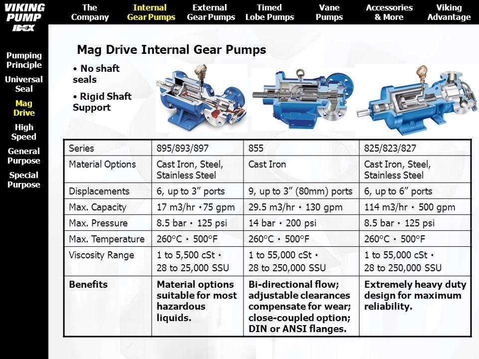 Mag Drive Internal Gear Pumps
