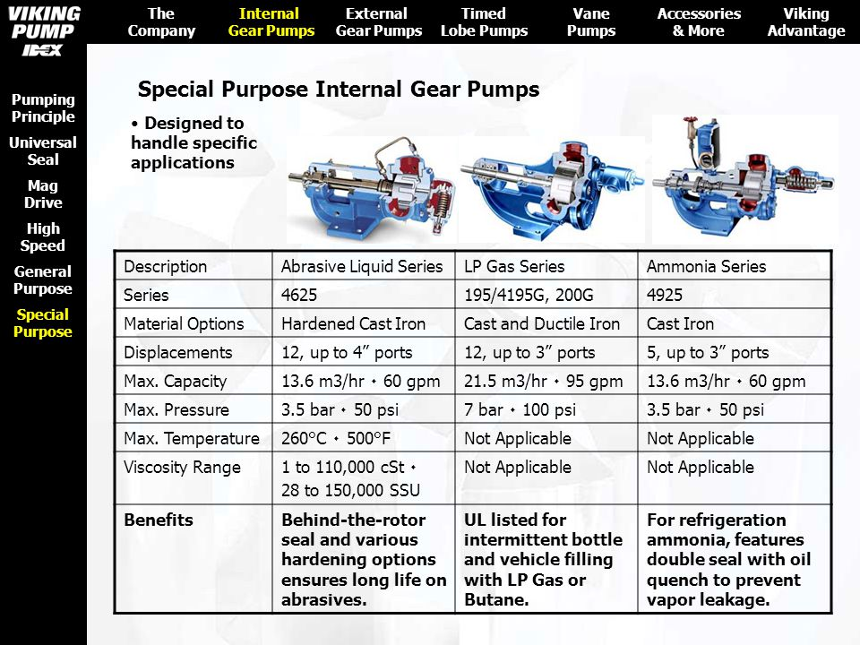 Special Purpose Internal Gear Pumps