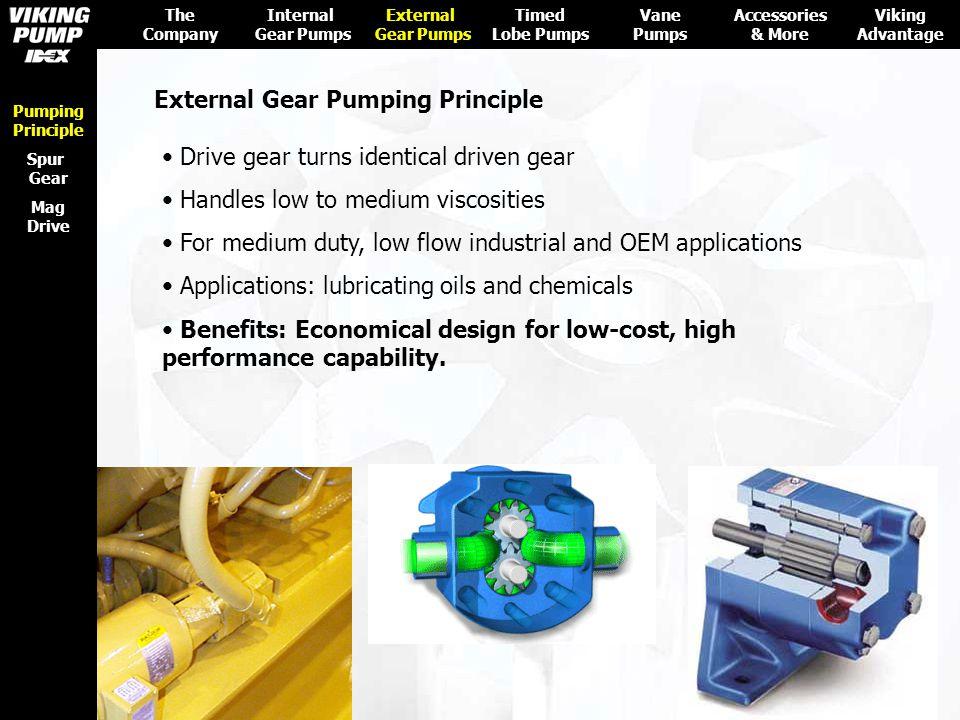External Gear Pumping Principle