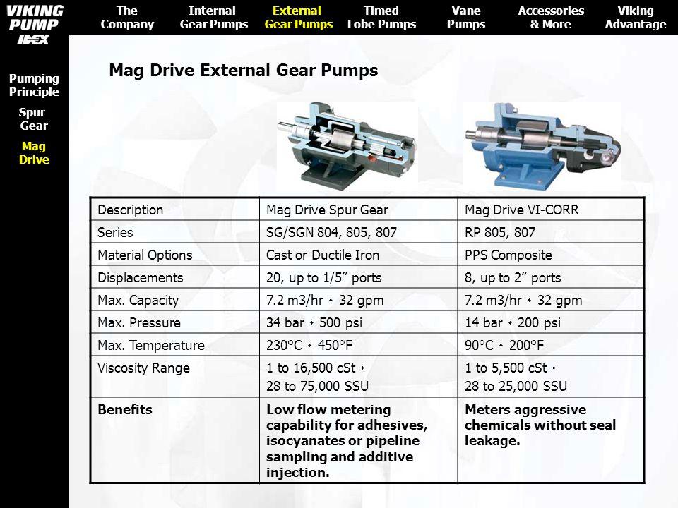 Mag Drive External Gear Pumps