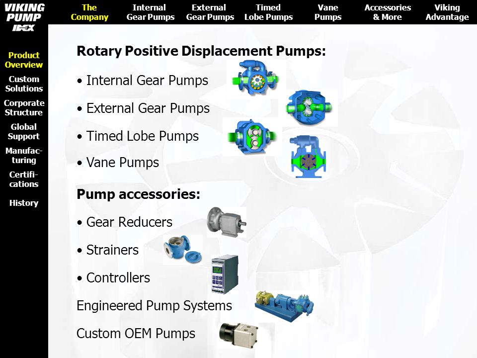 Rotary Positive Displacement Pumps: