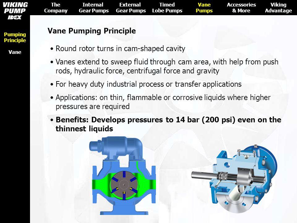 Vane Pumping Principle