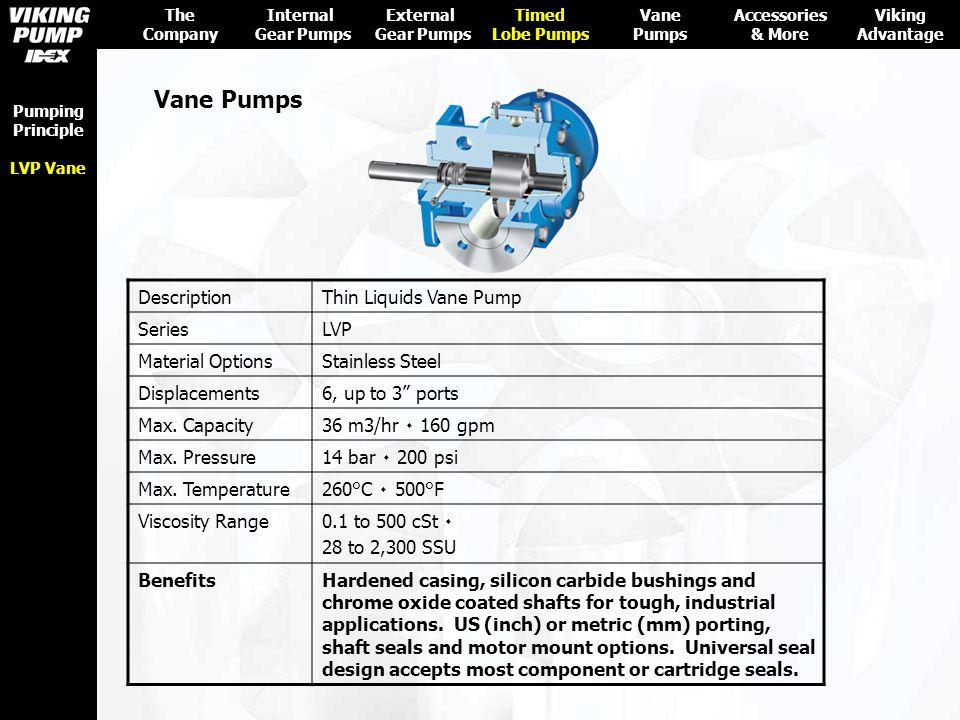 Vane Pumps Description Thin Liquids Vane Pump Series LVP