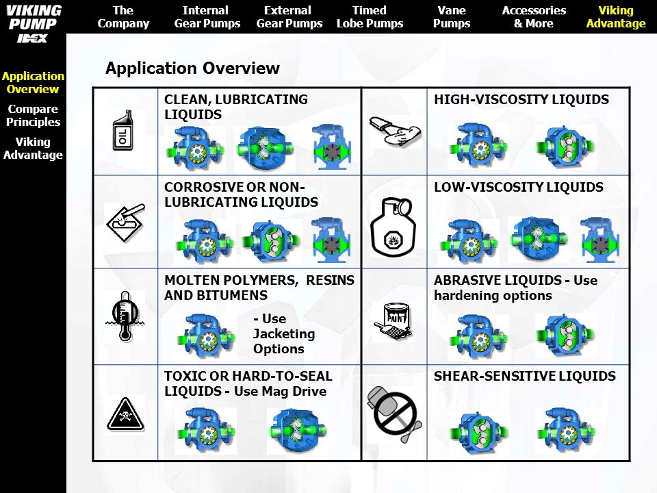 Application Overview CLEAN, LUBRICATING LIQUIDS HIGH-VISCOSITY LIQUIDS