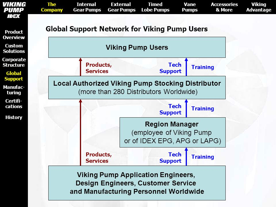 Global Support Network for Viking Pump Users
