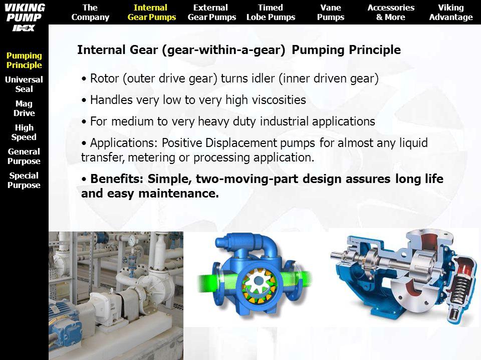 Internal Gear (gear-within-a-gear) Pumping Principle