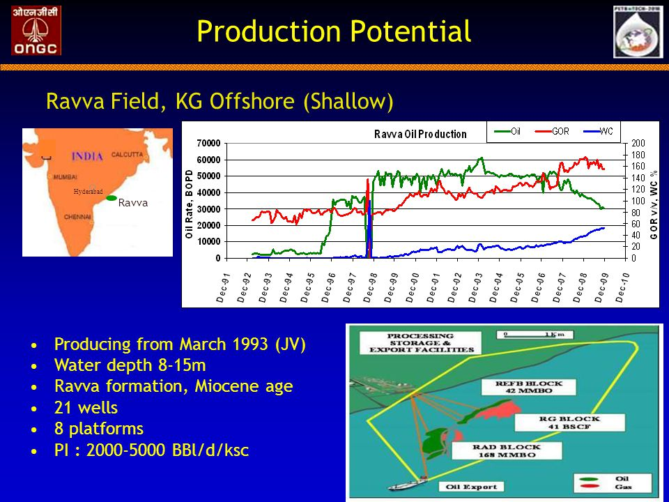 Production Potential Ravva Field, KG Offshore (Shallow)