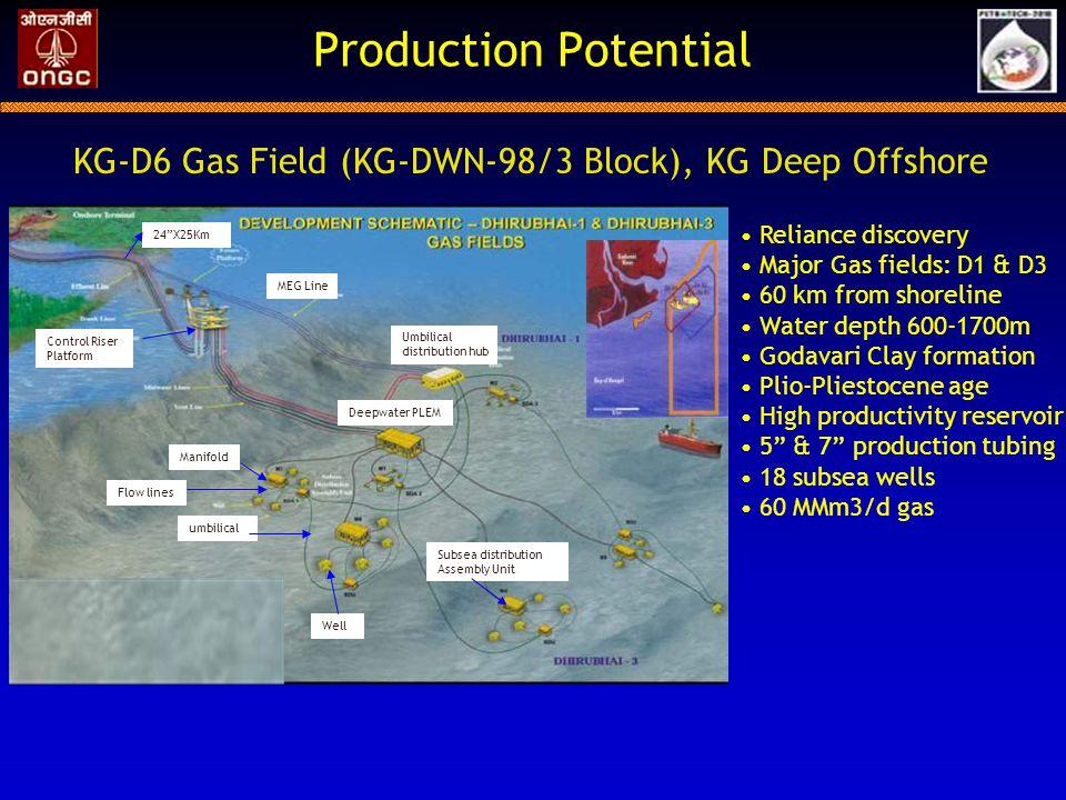 Production Potential KG-D6 Gas Field (KG-DWN-98/3 Block), KG Deep Offshore. Reliance discovery. Major Gas fields: D1 & D3.