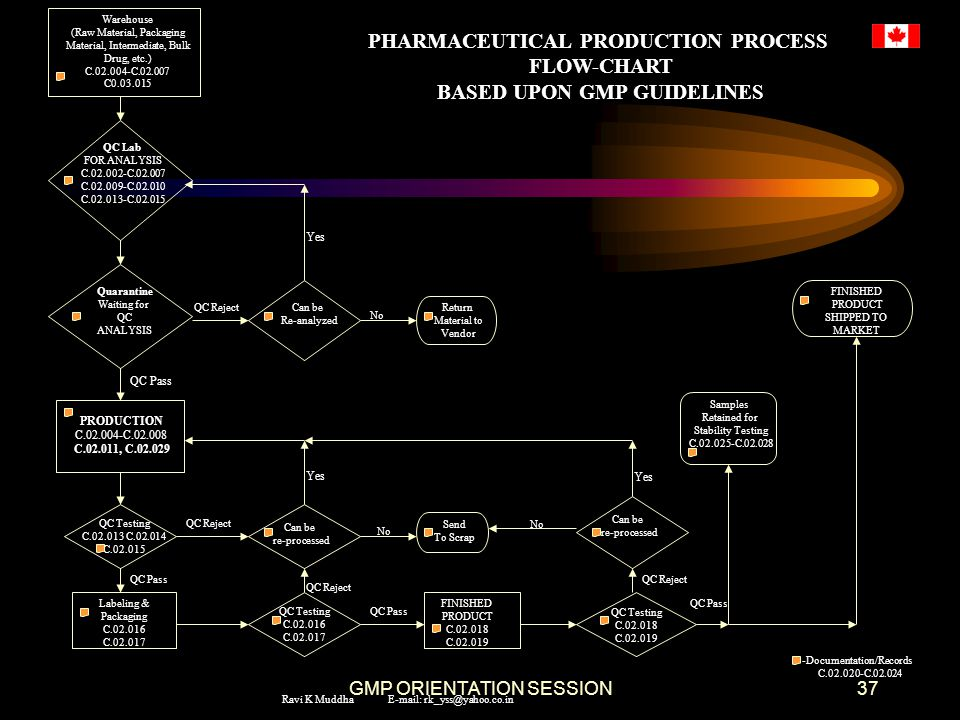 PHARMACEUTICAL PRODUCTION PROCESS BASED UPON GMP GUIDELINES