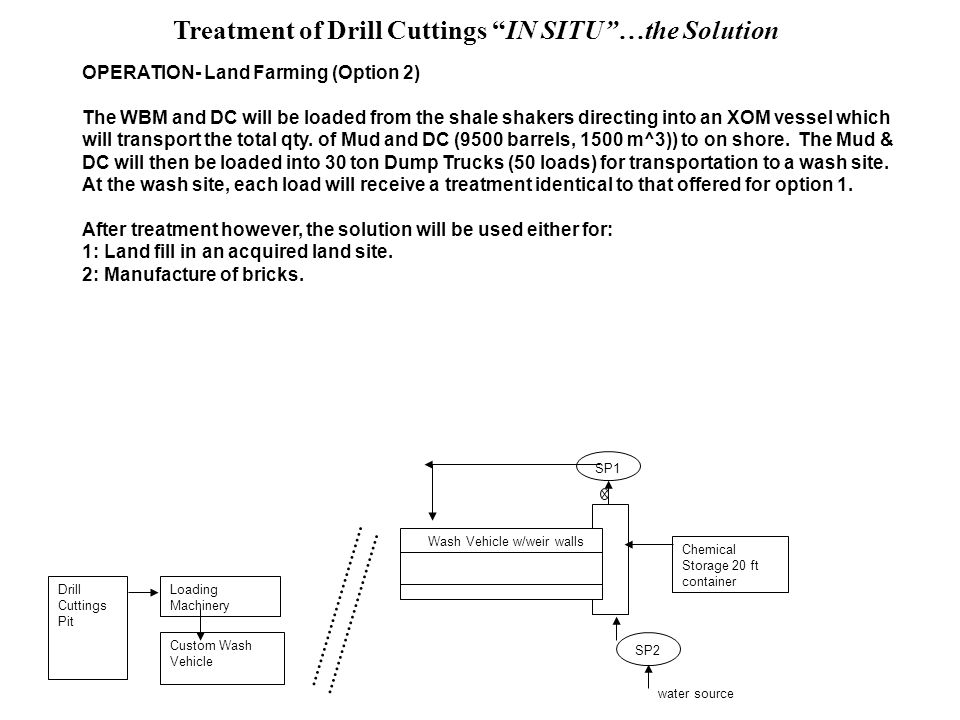 Treatment of Drill Cuttings IN SITU …the Solution