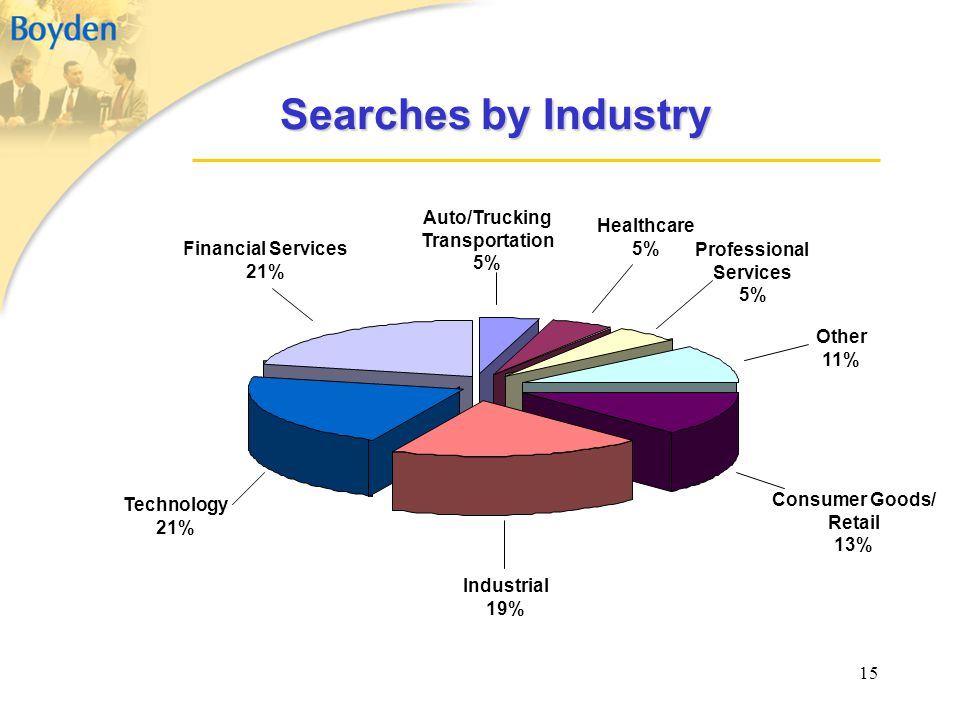 Searches by Industry Auto/Trucking Healthcare Transportation 5% 5%