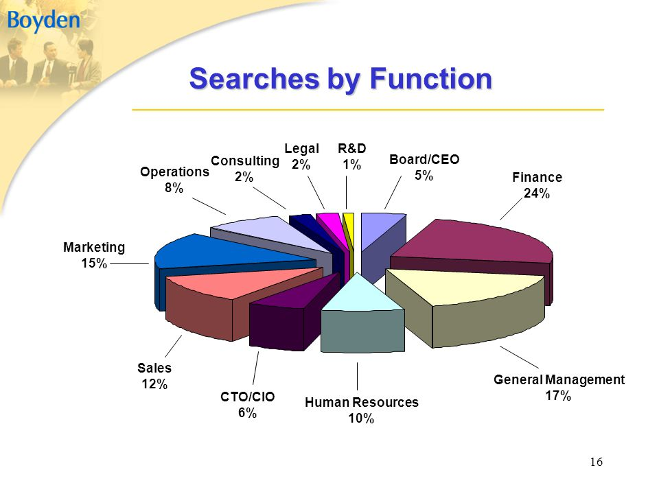 Searches by Function Legal 2% R&D 1% Consulting 2% Board/CEO 5%