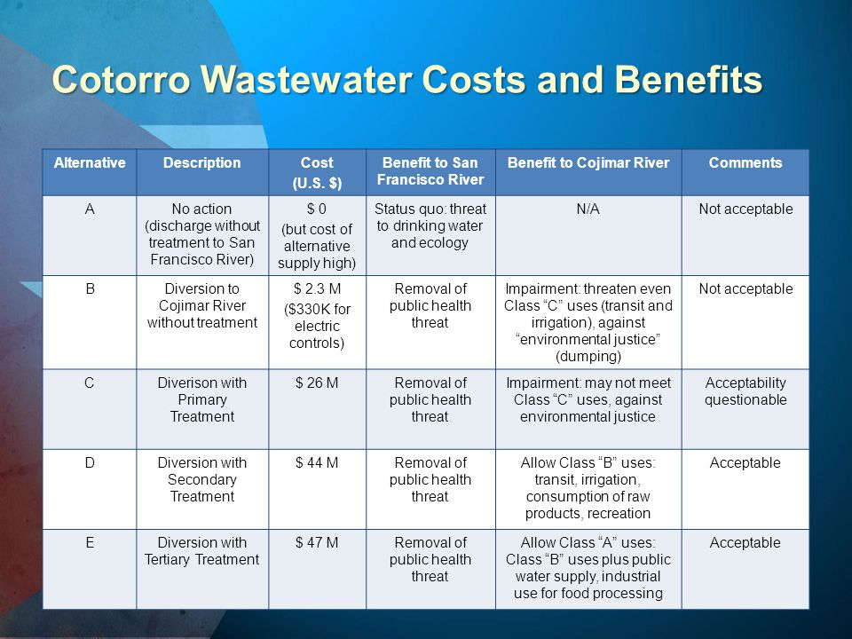 Cotorro Wastewater Costs and Benefits